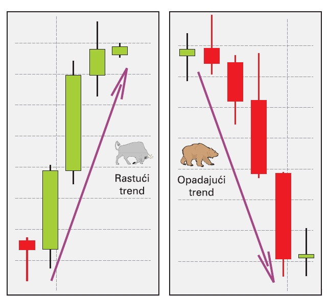 Tipovi trendova - Bull i Bear